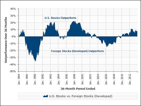 US-Intl Stocks