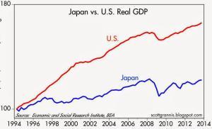 Japan-US GDP