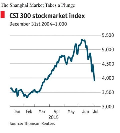 Chinese Stock Market Chart2