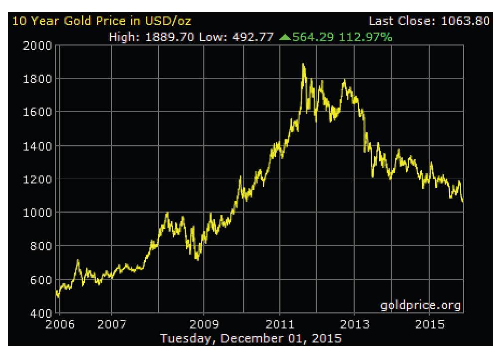 Gold Standard Chart