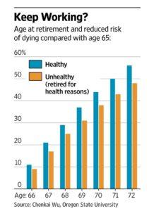CA - 2016-5-6 - Work longer, live longer