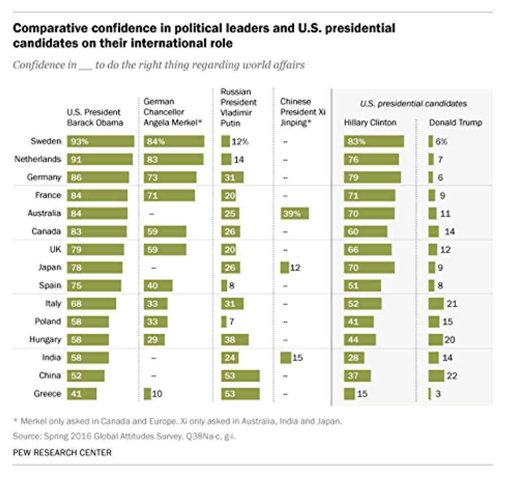 CA - 2016-8-15 - Global Popularity