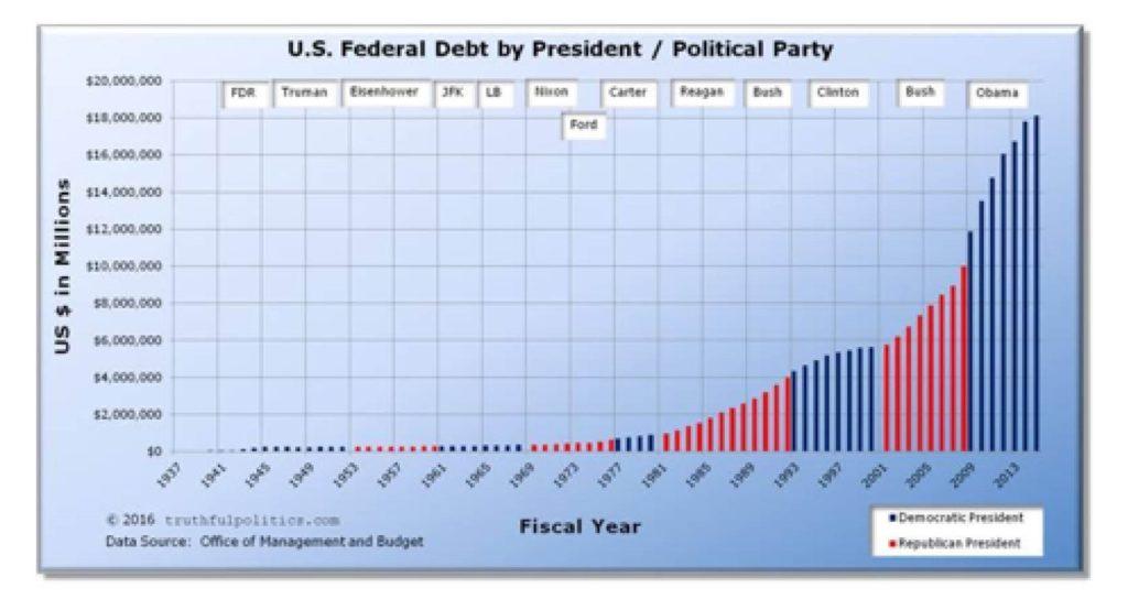 president-debt