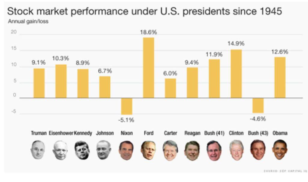president-markets